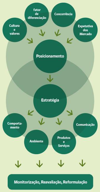 metodologia brandimage